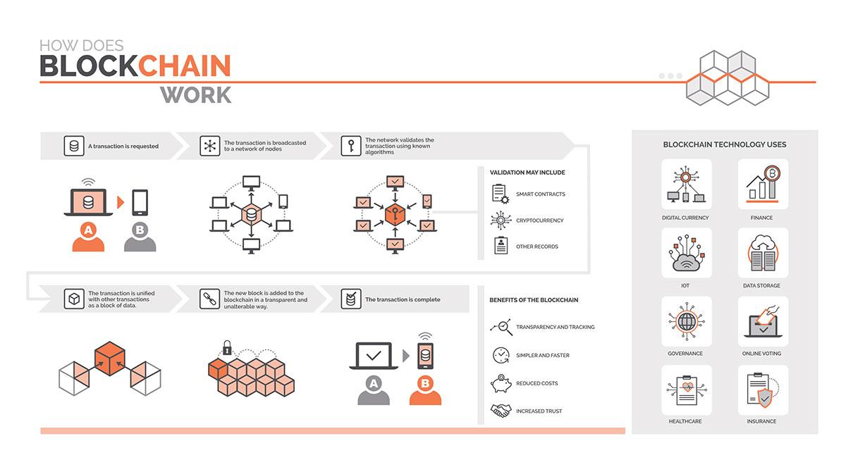 how-does-blockchain-work